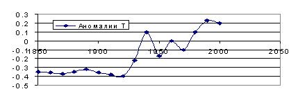 Рис. 1. Отклонения температуры атмосферы от нормы.