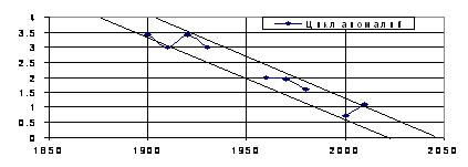 Рис. 2. Длительности периодов аномалий циклонической деятельности в атмосфере