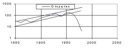 Рис. 3. Число зарегистрированных открытий в физике