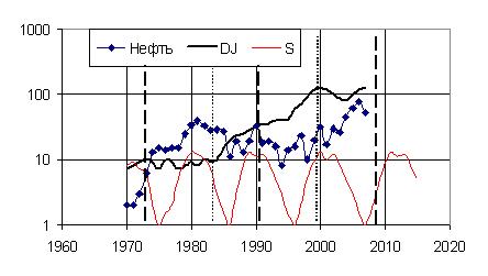 Рис. 5. Волны мировой экономической динамики (индексы Доу-Джонса и цены нефти)
