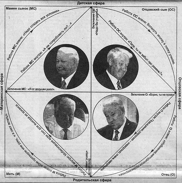 Принципиальная схема психологического устройства Бориса Ельцина