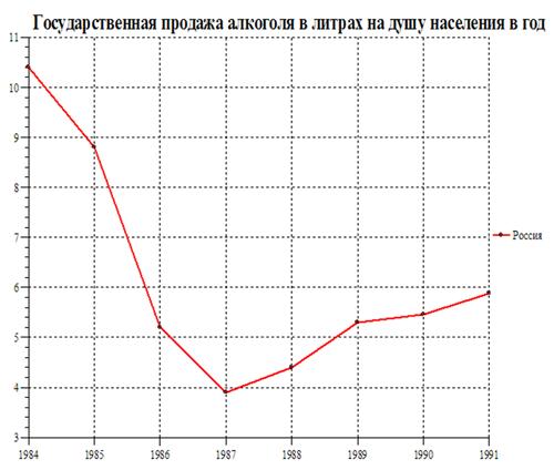График продажи алкоголя
