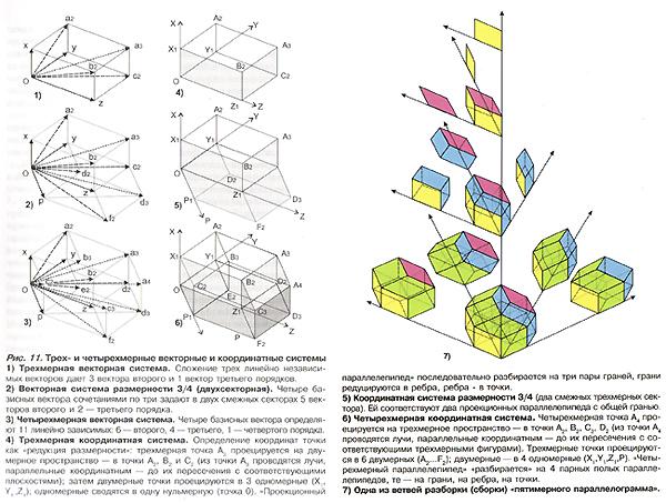 """Трех и четырехмерные векторные координатные системы, разворот из книги Дмитрия Гуревича """"Догма Трехмерности""""."""