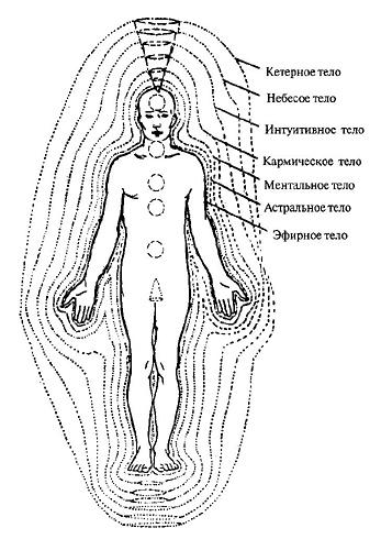 В соответствие с различными эзотерическими учениями, человек имеет несколько тел