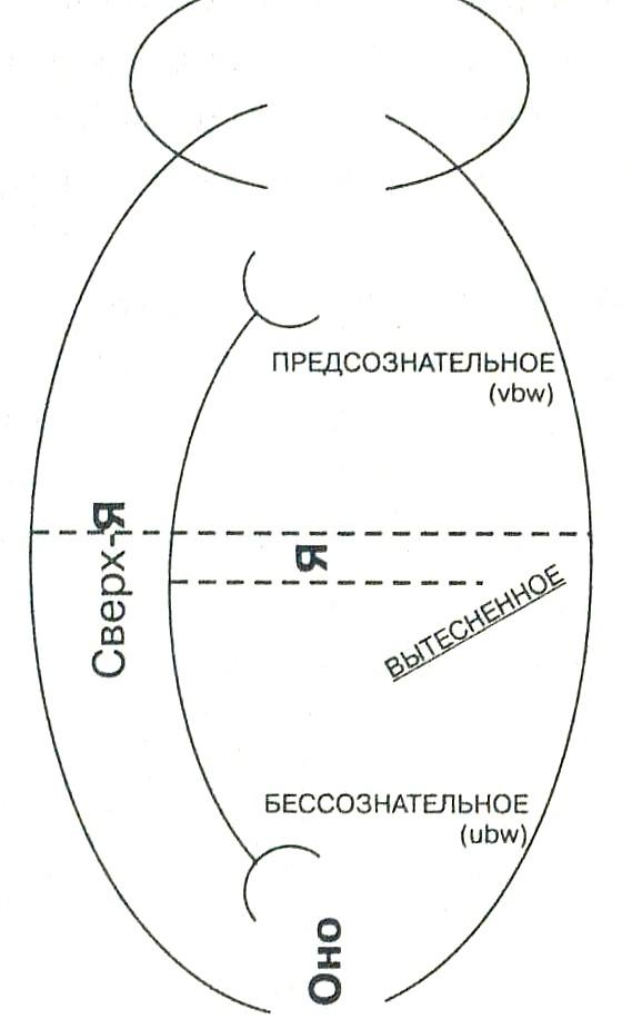 Графическое  изображение психической структуры, предложенное Фрейдом.