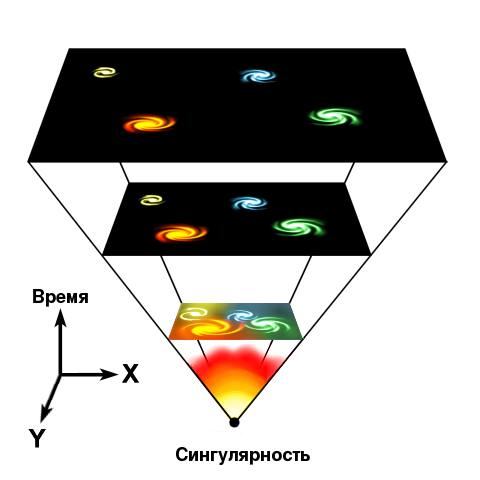 Схема Большого взрыва