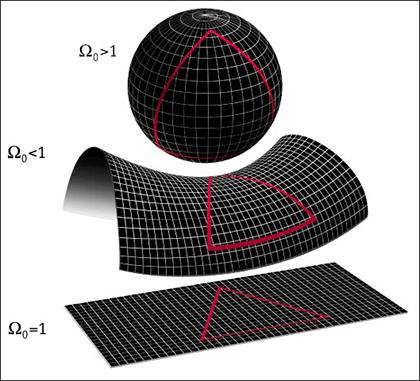 Изображение замкнутой, открытой и плоской моделей Вселенной. Параметр Omega – отношение средней плотности Вселенной к критической (с сайта Map.Gsfc.Nasa.Gov)