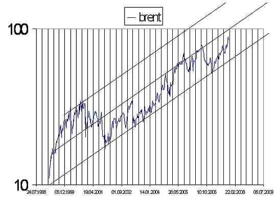 Рис. 2. Цены на нефть в последнее десятилетие в логарифмической шкале координат. Предварительный вывод из этого безобразия будет такой: в ближайшие год-два цены на нефть в относительно короткие периоды времени будут экспоненциально подскакивать до отметки в 120 –170 $/бар и затем падать до двух раз. Первой критический период резких перемен в мировой экономике наступает в середине ноября 2007 года и заканчивается весной 2008.