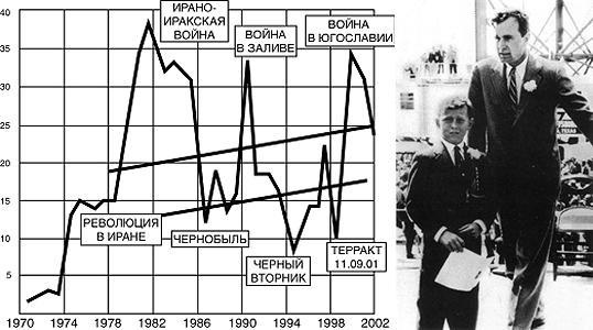 Слева - Рисунок 1. График, к которому постоянно будут обращаться беседующие. Справа два нефтянника Джорж Буш старший и Джорж Буш младший, будущие президенты США. Это они сняты в 1956 году, приехали на открытие новой буровой