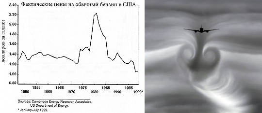 Справа изменение фактических цен на бензин в США после Второй мировой войны и до начала текущего века. Этот впечатляющий график взят из книги Дэниела Ергина Добыча. А справа демон турбулентности, преследующий самолет
