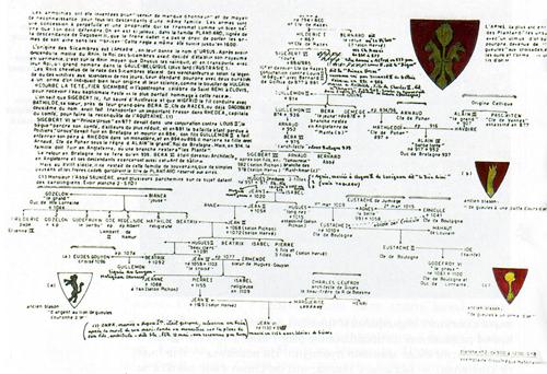 Страница из генеалогий Секретных досье. Генеалогии составлены, как считалось, Анри Лобино. Эти документы обнаружены в Парижской Национальной библиотеке