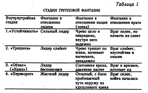 Таблица стадий фетальной драмы
