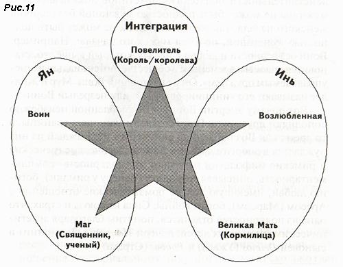 Рис 11. Архетипический человек, Инь - Ян и интеграционные функции