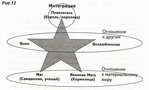 Рис. 12. Архетипический человек, его отоношения с другими и Вселенной
