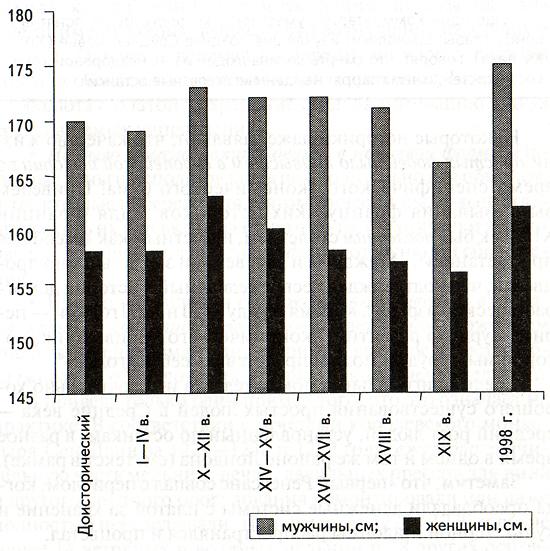 Средний рост лондонцев на протяжении веков. Как известно, в Америке и Западной Европе средний рост увеличился на протяжении последних поколений. Этот феномен объясняется обычно улучшенным питанием, особенно в детстве и юношестве. Исследование размеров тела людей от каменного века до настоящего времени в одних и тех же районах Лондона показывает удивительные результаты. Как видно из рисунка, женщины были в среднем выше в X— XI веках в сравнении с любым другим периодом, включая нынешнее время. Средняя лондонская женщина в саксонский период была на сантиметр выше сегодняшней и на 7 см выше, чем в викторианский период. Мужчины начали расти только в последние 50 лет и к 1988 году переросли своего соотечественника из X—XII веков. При этом археологи, изучавшие позднее Средневековье (XIV— XV века), говорят, что смерть косила людей из-за нездоровой хрупкости костей, о чем говорят найденные скелетные останки