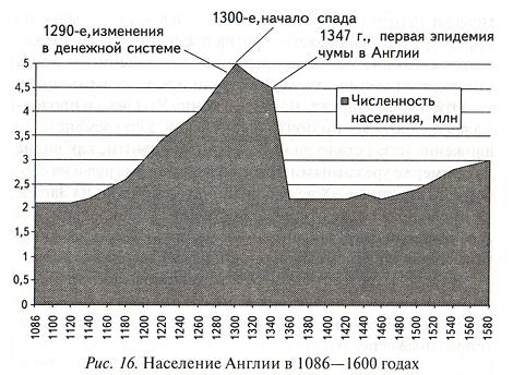 Население Англии в 1086—1600 годах