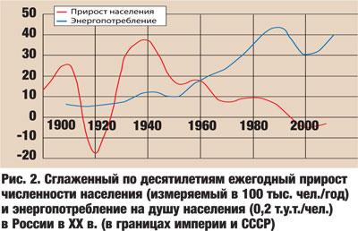 Сглаженный по десятилетиям ежегодный прирост численности населения (измеряемый в 100 тыс. чел./год) и энергопотребление на душу населения (0,2 т.у.т./чел. ) в России в XX в. ( в границах империи и СССР)