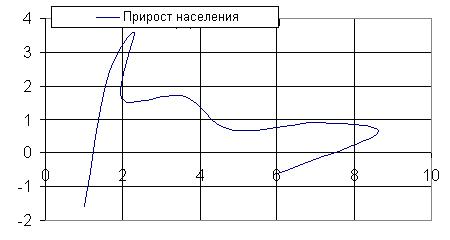 Взаимосвязь прироста населения (млн. чел./год) в России с объемами энергопотребления на душу населения (т.у.т./год) с 1920 по 2000 годы. Горизонтальная ось - энергопотребление, вертикальная прирост населения