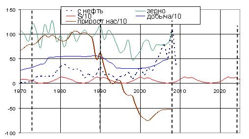 Сопоставление 17,5-летних волн производства зерна в России, добычи нефти, прироста населения и 17,5 - летних волн мировой хозяйственной жизни (показанных волнами цен на нефть). Данные на этом рисунке кроме всего прочего, наглядно показывают, что 2008 год в России, как и 1990, а еще ранее 1973, оказался своеобразным Рубиконом, точкой смены тенденций хозяйственного развития, когда такие важнейшие его индикаторы как производство зерна, нефтедобыча и прирост населения достигали экстремальных значений
