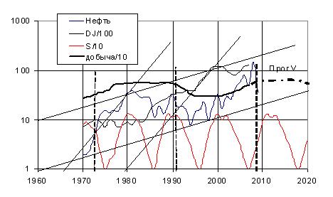 Турбулентные волны индексов Доу-Джонса, объемов добычи нефти в России и ее цены, а также перспективные тенденции мировой экономической динамики (наклонные прямые) и прогноз объемов добычи (штрих-пунктир) в сравнении с циклической солнечной активностью