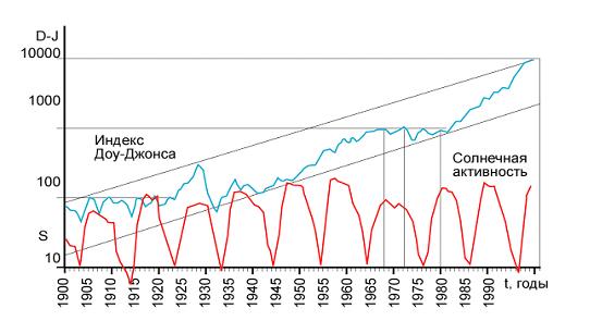 Рис. 4. Длинные волны деловой активности 1900-1929 годов и 1929 – 1999 годов, описываемые динамикой индекса Доу-Джонса