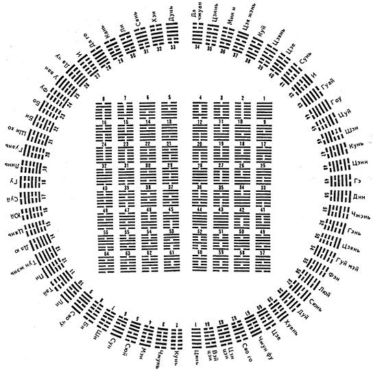 64 гексаграммы Книги перемен