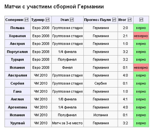 Результаты предсказаний осьминога Пауля для сборной Германии по футболу. Таблица из Википедии