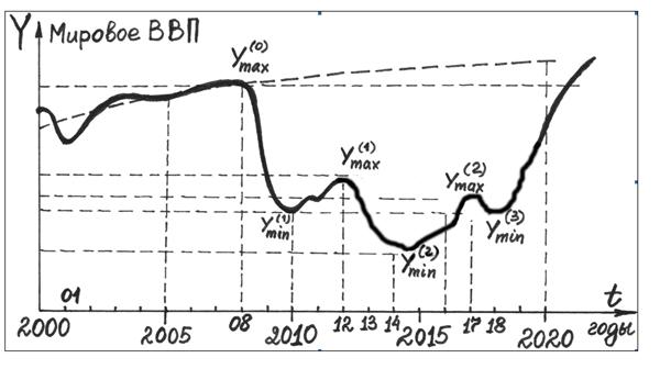График спадов и подъемов мировой экономики на понижательной волне пятого К-цикла (фаза великих потрясений)