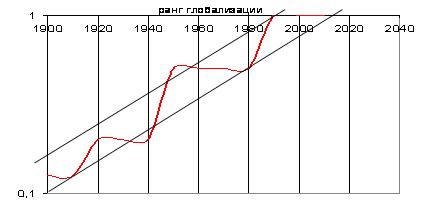 Рис. 1. Восхождение к полюсу глобализации (изменение политической сложности мира  в XX  веке)