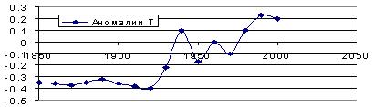 Рис. 2.1. Отклонения температуры атмосферы от нормы в градусах Цельсия