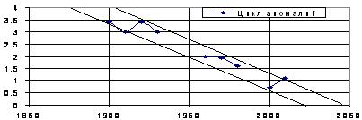 Рис. 2.2. Длительность аномалий циклонической деятельности в атмосфере, измеряемая в логарифмической системе координат