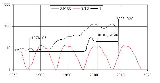Рис. 3. Взаимосвязь изменения численности ведущих мировых держав с динамикой экономической (индекс D&J) и солнечной активности