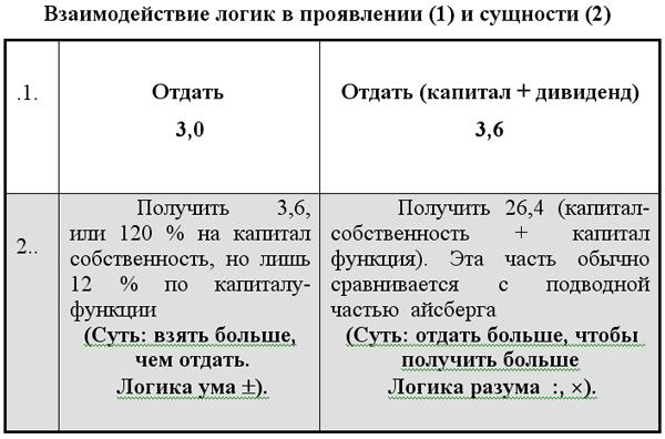 Взаимодействие логик в проявлении (1) и сущности (2)