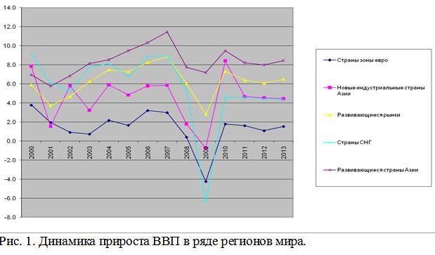 Рис. 1. Динамика прироста ВВП в ряде регионов мира