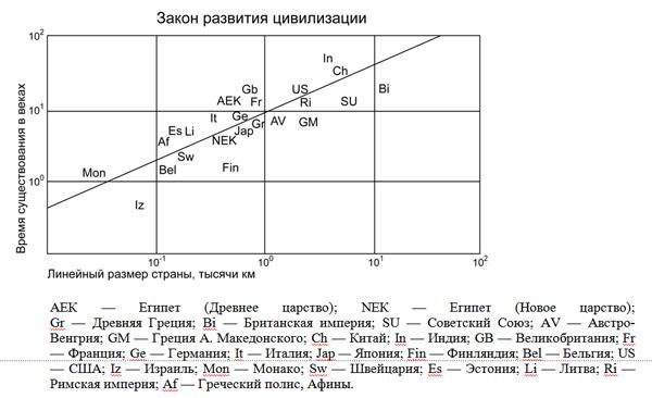 Рис.  2. Закономерности социальной эволюции на Земле (Батурин Ю.М., Доброчеев О.В., 1994 г.)