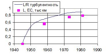 Рис. 5. Сравнение расчетной по теории социальной турбулентности величины прироста территории ЕС с фактическими данными