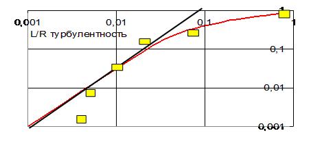 Рис. 4. Сопоставление в относительных единицах расчетной динамики роста человека, начиная с его эмбрионального состояния и до 30 лет жизни (линия) с данными измерений (квадраты) [3].