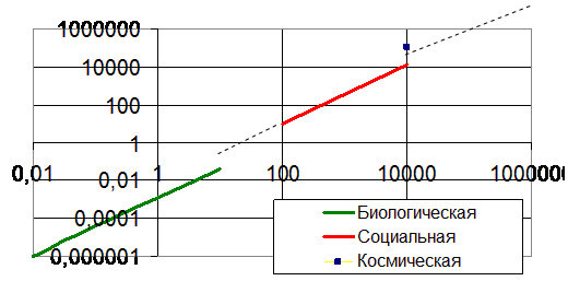Рис. 3. Тенденции изменения размеров элементарных частиц (систем) биологической, социальной и космической эволюции жизни на Земле (км) от периода их существования  (годы).