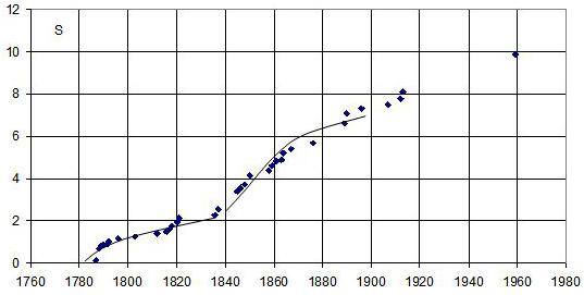 Рис. 1 Сравнение фактической динамики роста территории США (точки, S, млн. км. кв.) с турбулентной моделью (кривые) в предположении двух длинных циклов экономики страны 1780-1840 и 1840-1900 годов