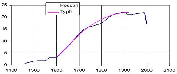 Рис. 2. Изменение площади территории России за последние 400 лет в млн. км.кв. Сравнение фактических данных с 1600 года по 1920-й с турбулентной моделью