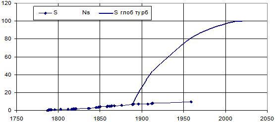 Рис. 3. Оценка динамики изменения площади глобального мира-экономики США, в млн.км. кв., по турбулентной модели (кривая). В сравнении с траекторией роста размеров американского государства (точки)