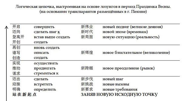 Логическая цепочка, выстроенная на основе лозунгов в период Праздника Весны. (на основании транспарантов размещённых в г. Пекине)