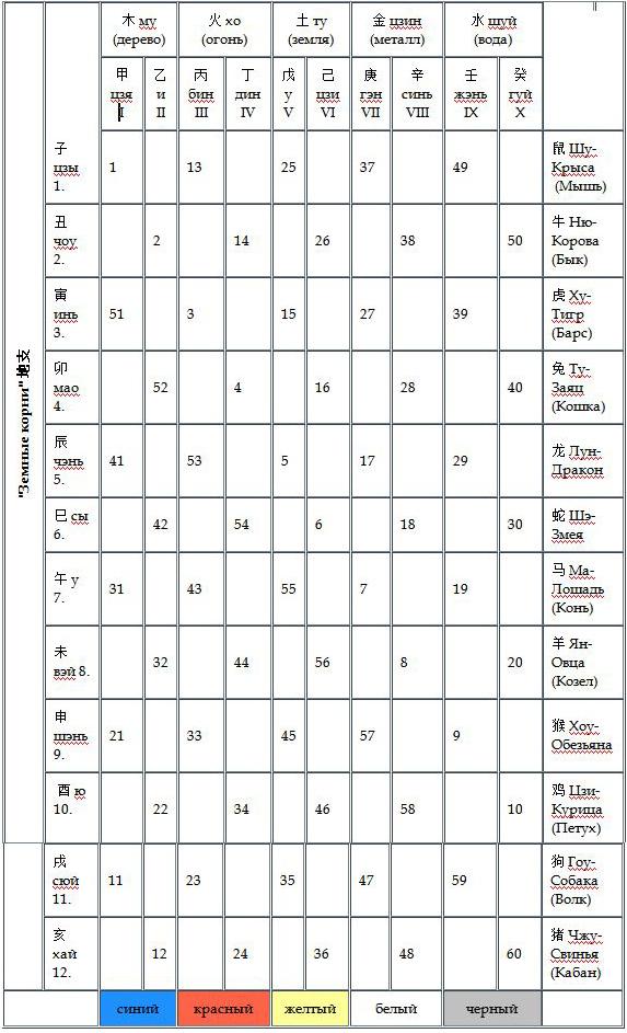 Шестидесятилетний китайский календарь