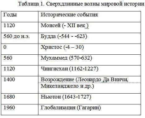 Таблица 1. Сверхдлинные волны мировой истории