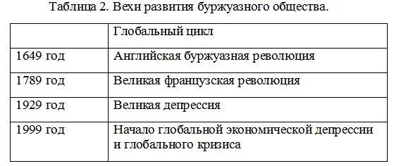 Таблица 2. Вехи развития буржуазного общества
