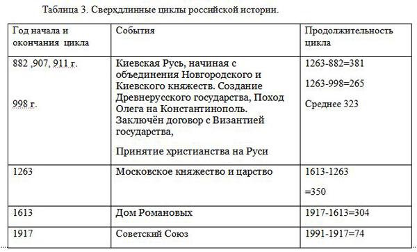Таблица 3. Сверхдлинные циклы российской истории