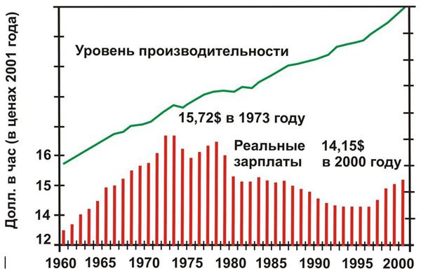 График, приведенный в исследовании Дэвида Харви Краткая история неолиберализма