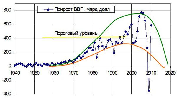Рис. 1. Сопоставление ежегодного прироста ВВП с турбулентной моделью в предположении о существовании длинного 60-летнего цикла экономики США