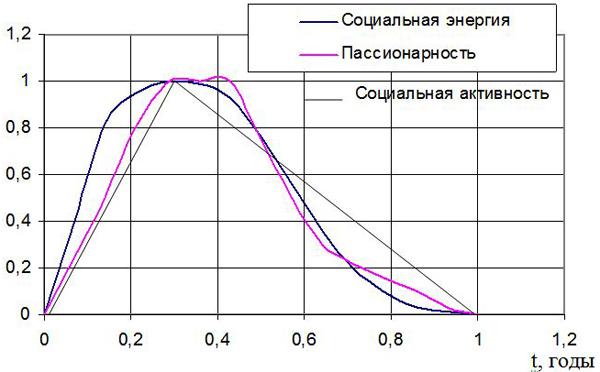 Рис. 2. Распределение пассионарности Гумилева, социальной активности масс Чижевского и энергии турбулентных флуктуаций атмосферы в длинных циклах истории, экономики и политики