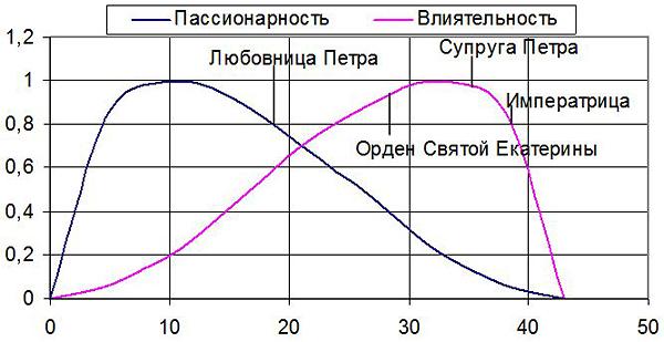 Рис. 3. Изменение пассионарности и общественного положения Екатерины I в России с возрастом, рассчитанное по турбулентной модели флуктуаций атмосферы души, Сопоставление с фактами биографии